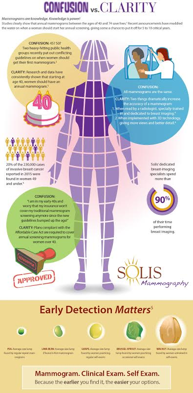 Confusion vs. Clarity in Mammograms: an Infographic  ad