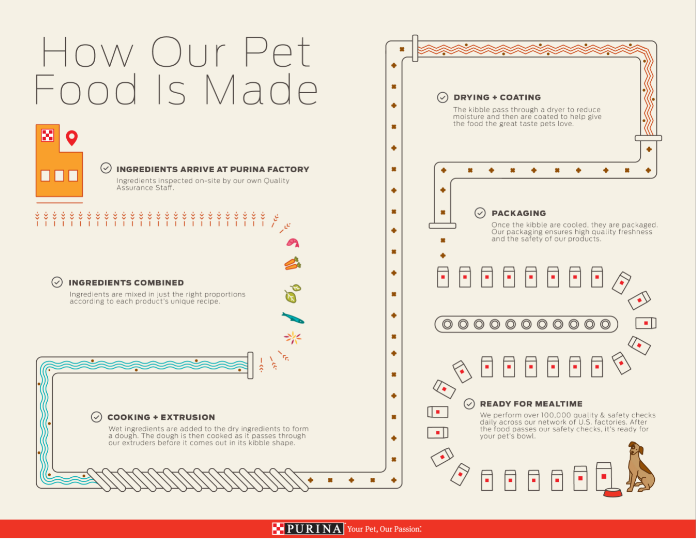 Walking a Dog Food Manufacturing Plant: What I Learned About Our Pet Food and how it is made